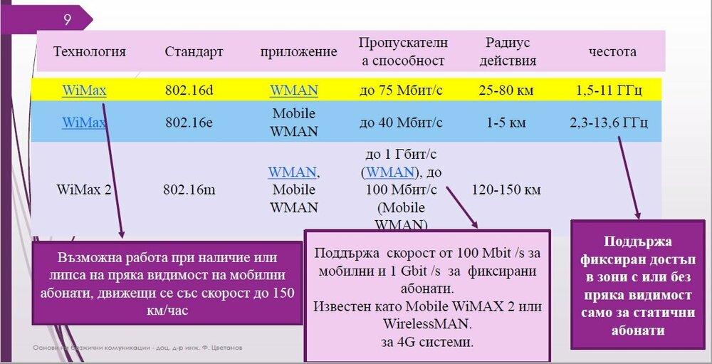спецификациите на 802.16.jpg
